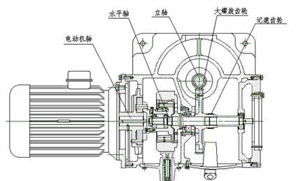 碟片离心机的分类及结构特点